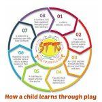 how children learn through play